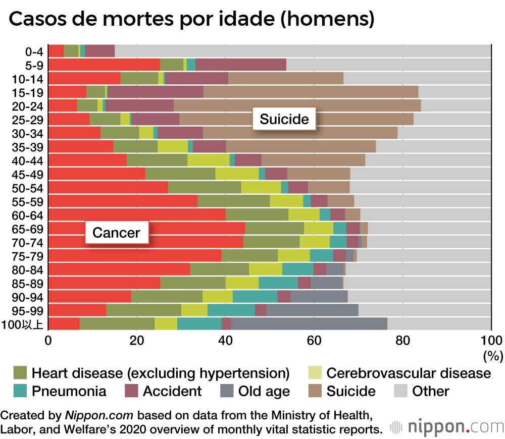 Uma em cada quatro mortes é causada por câncer no Japão